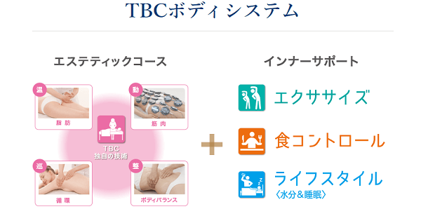 エステティックTBCのボディシステム